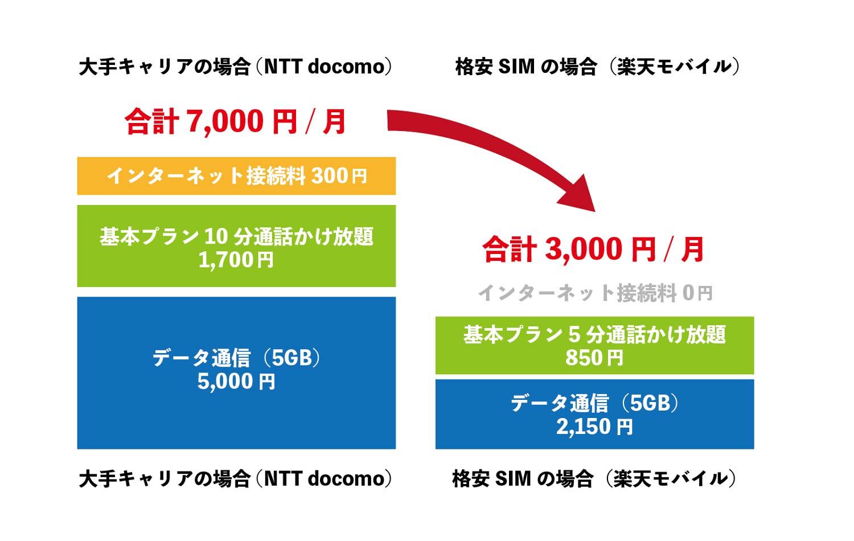 格安SIMにすると携帯料金が安くなる