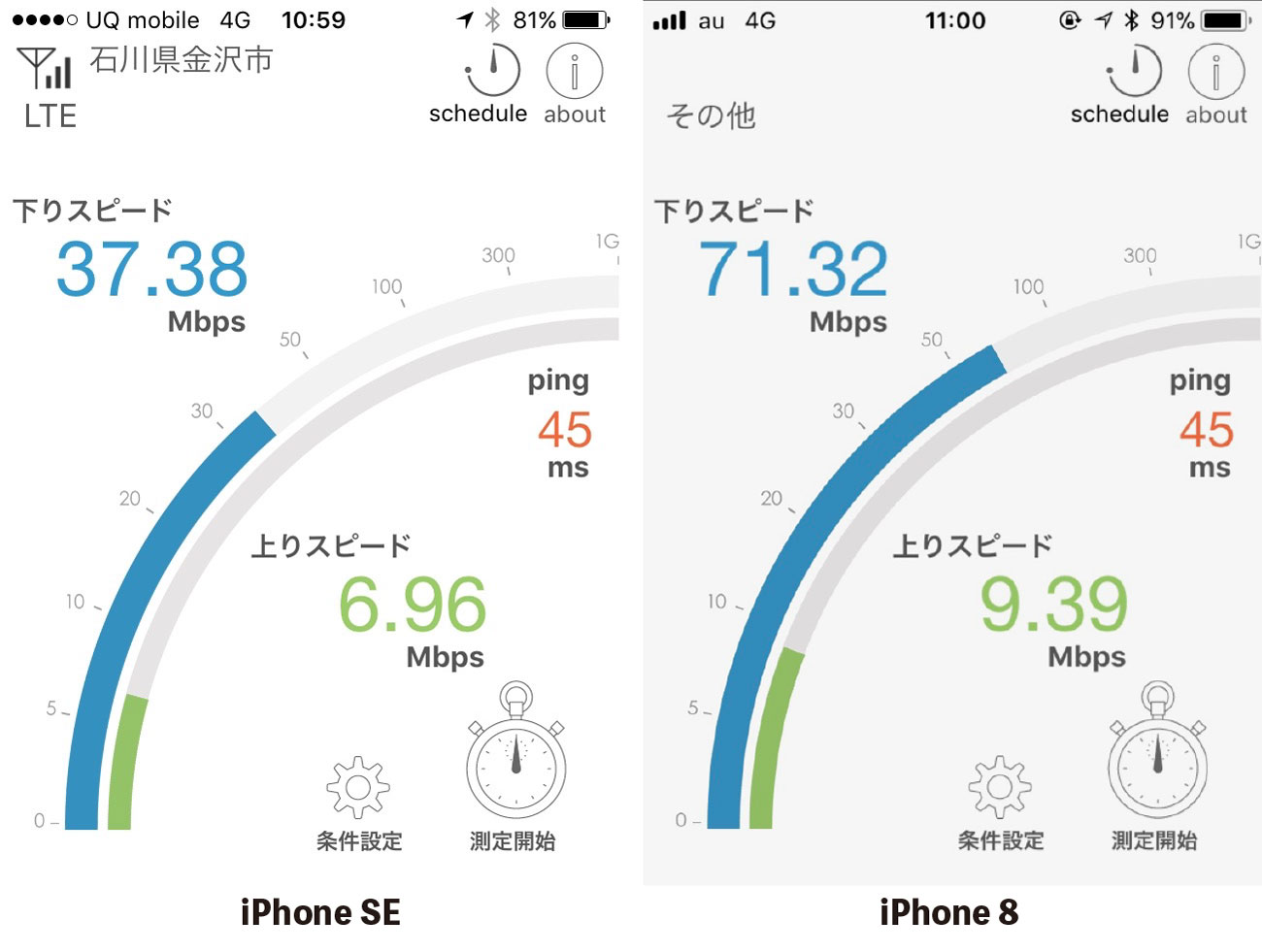 iPhone SEとiPhone 8のLTE通信速度