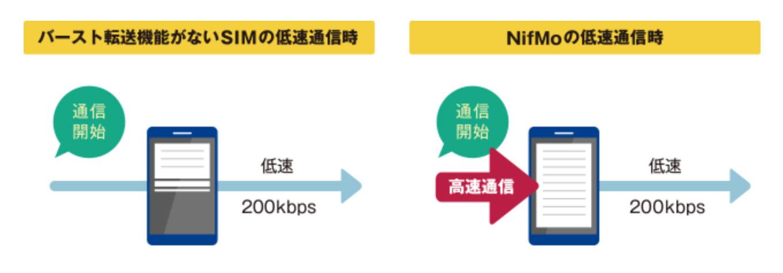 NifMo バースト転送機能