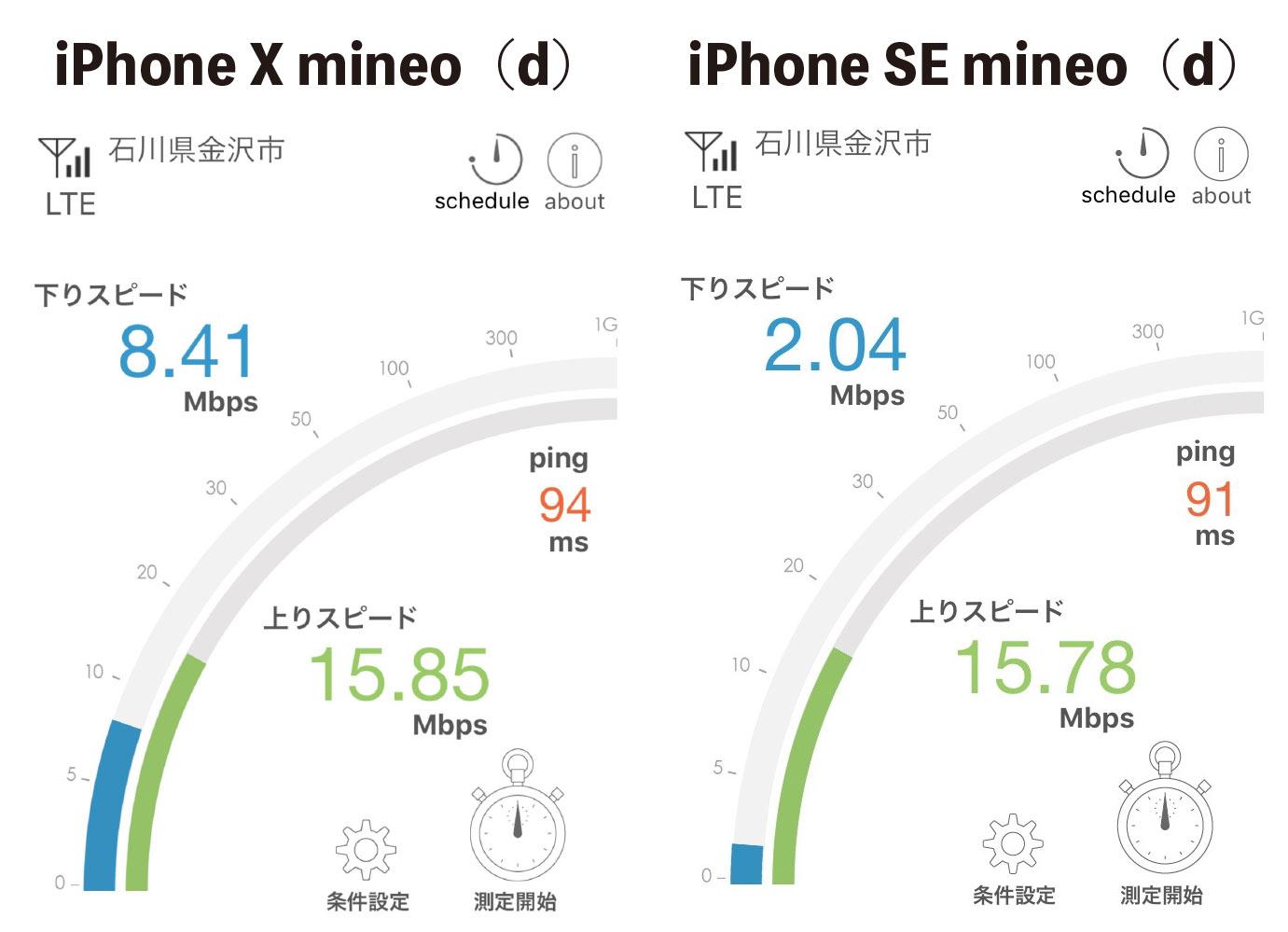 混み合う時間帯の通信速度比較