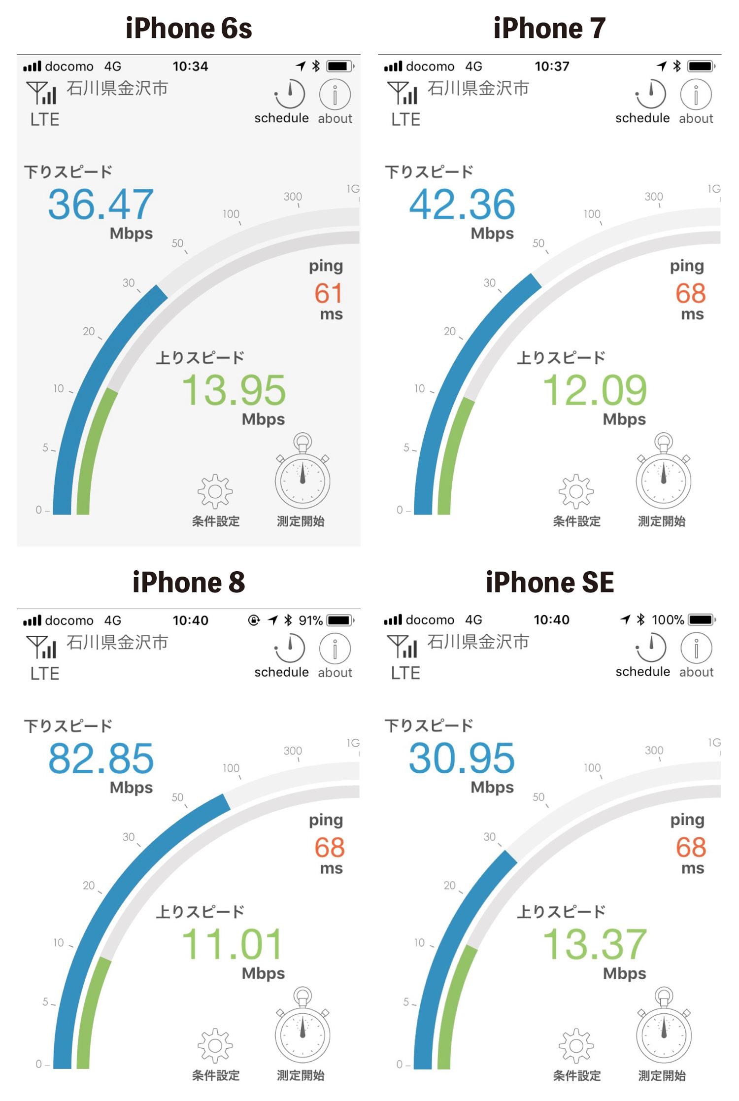 iPhone 世代差によるLTE速度の違い