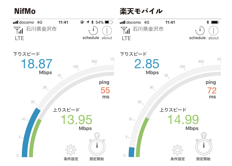 NifMoと楽天モバイルの通信速度比較