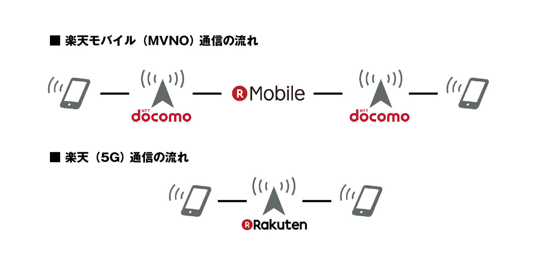 楽天携帯電話事業と楽天モバイル