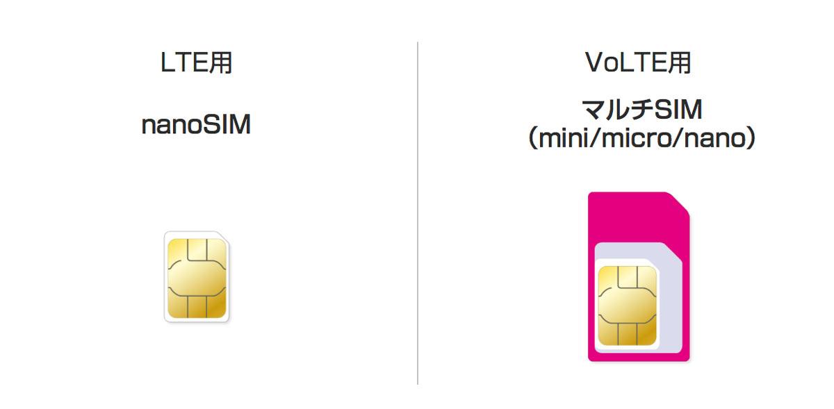 UQモバイル SIMカードの種類