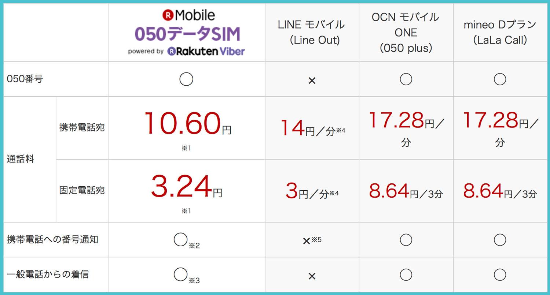 楽天モバイル 050 IP電話料金