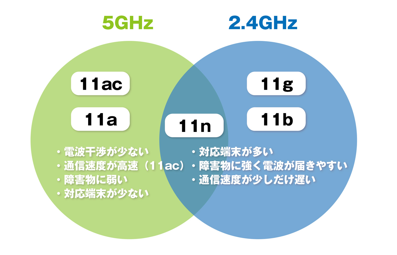 Wi-Fi 通信規格の種類