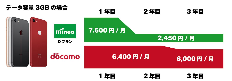 mineo vs docomo 通信料金の違い