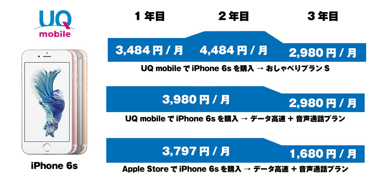 UQ mobile iPhone 6s 金額差