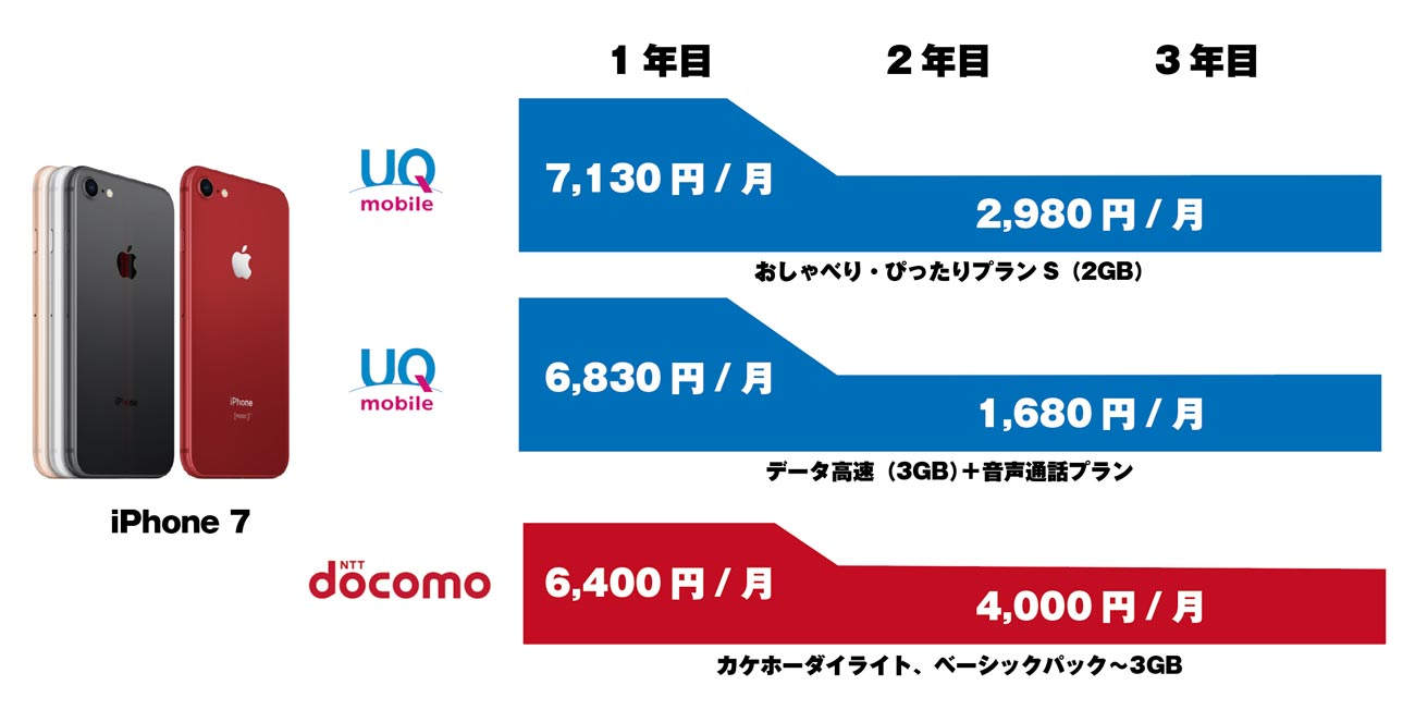 UQ mobile iPhone 7 通信費用比較