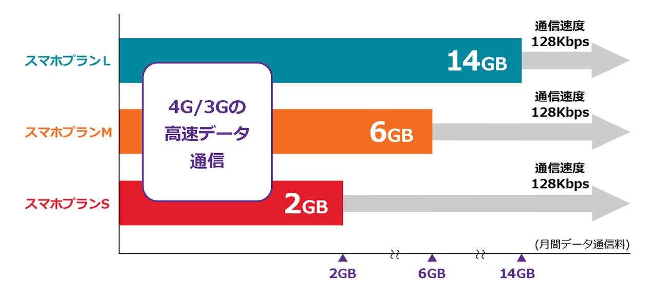 ワイモバイル スマホプランのデータ量