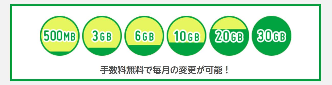 mineo(マイネオ)データ料金